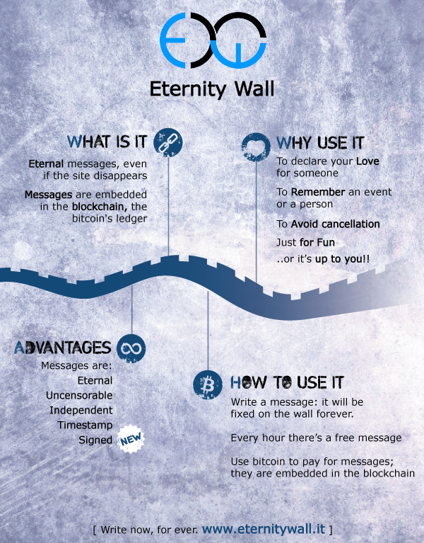 Eternity wall infographic